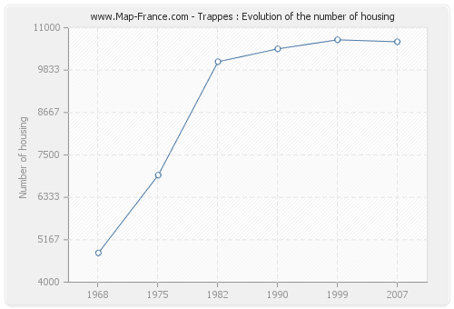 Trappes : Evolution of the number of housing
