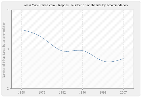Trappes : Number of inhabitants by accommodation