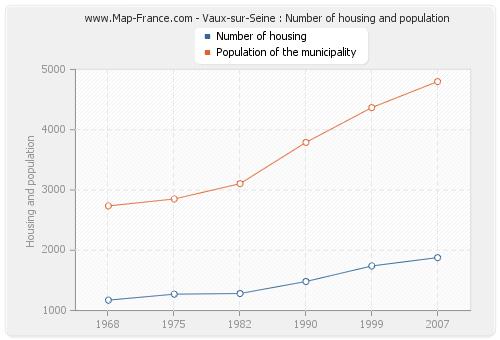 Vaux-sur-Seine : Number of housing and population