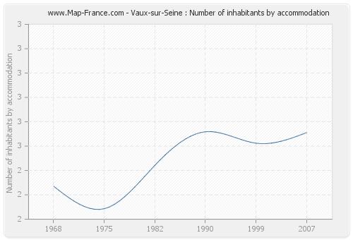 Vaux-sur-Seine : Number of inhabitants by accommodation