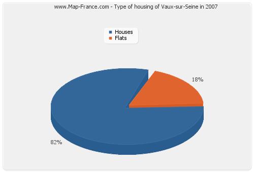 Type of housing of Vaux-sur-Seine in 2007