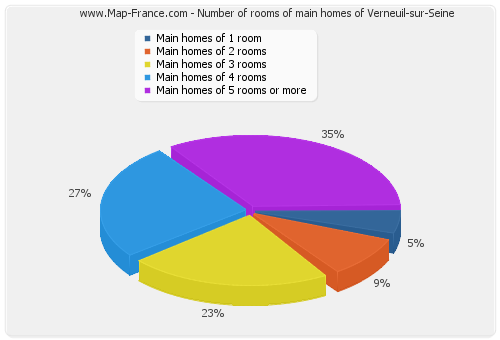 Number of rooms of main homes of Verneuil-sur-Seine