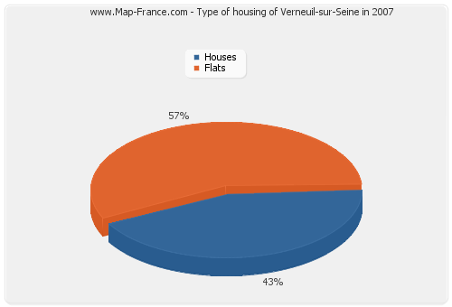 Type of housing of Verneuil-sur-Seine in 2007