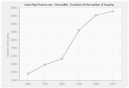 Vernouillet : Evolution of the number of housing