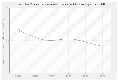 Vernouillet : Number of inhabitants by accommodation