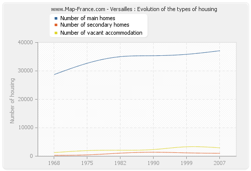 Versailles : Evolution of the types of housing