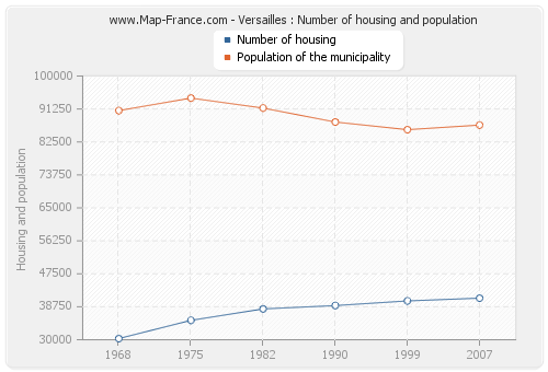 Versailles : Number of housing and population