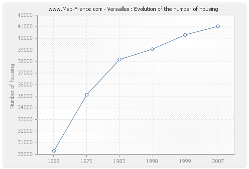 Versailles : Evolution of the number of housing