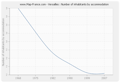 Versailles : Number of inhabitants by accommodation
