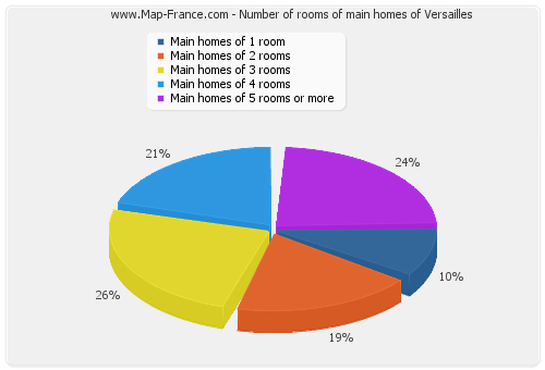 Number of rooms of main homes of Versailles