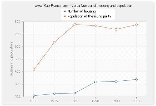Vert : Number of housing and population