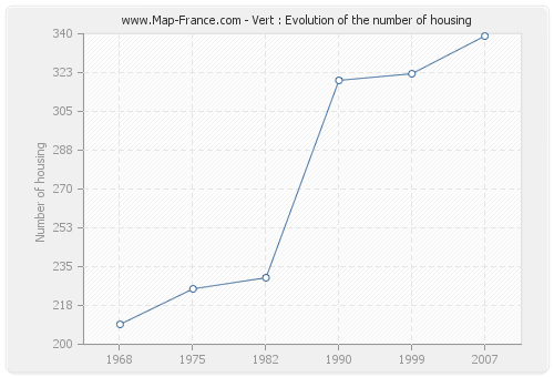Vert : Evolution of the number of housing