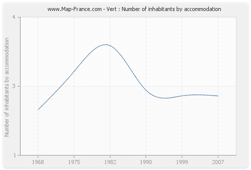 Vert : Number of inhabitants by accommodation