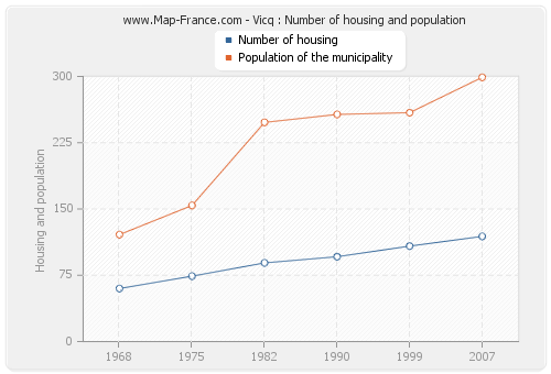 Vicq : Number of housing and population