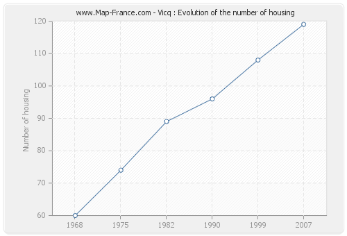 Vicq : Evolution of the number of housing
