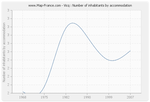 Vicq : Number of inhabitants by accommodation