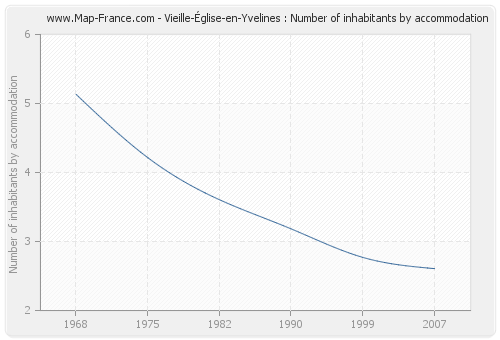 Vieille-Église-en-Yvelines : Number of inhabitants by accommodation