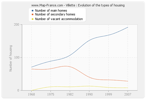 Villette : Evolution of the types of housing