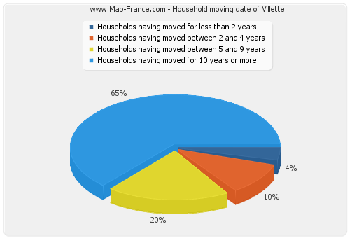Household moving date of Villette