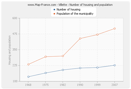 Villette : Number of housing and population