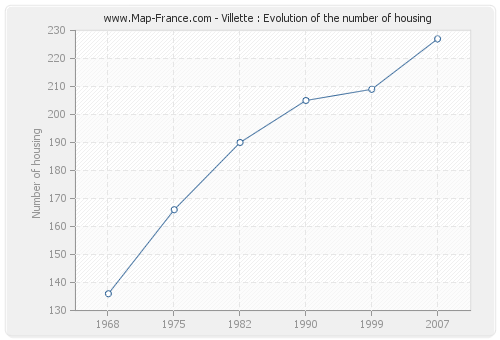 Villette : Evolution of the number of housing