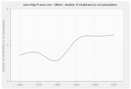 Villette : Number of inhabitants by accommodation