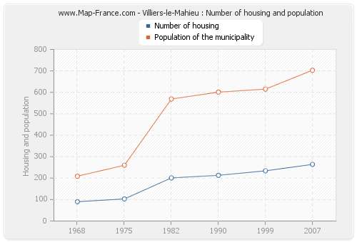 Villiers-le-Mahieu : Number of housing and population