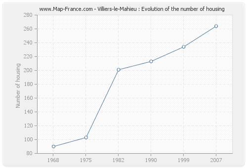 Villiers-le-Mahieu : Evolution of the number of housing