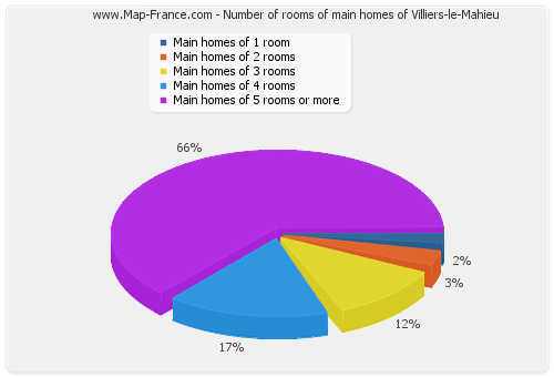 Number of rooms of main homes of Villiers-le-Mahieu