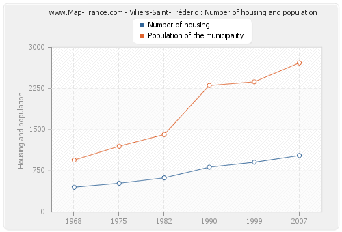 Villiers-Saint-Fréderic : Number of housing and population