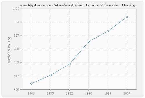 Villiers-Saint-Fréderic : Evolution of the number of housing