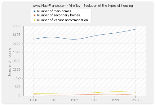 Viroflay : Evolution of the types of housing
