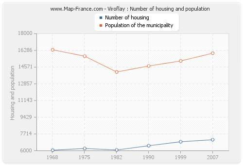 Viroflay : Number of housing and population