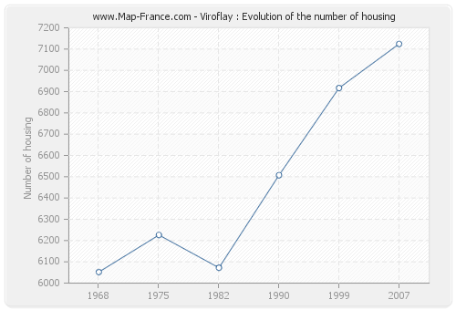 Viroflay : Evolution of the number of housing