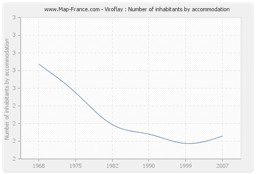 Viroflay : Number of inhabitants by accommodation