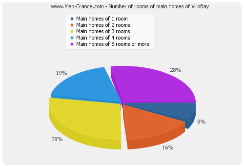 Number of rooms of main homes of Viroflay