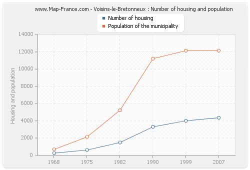 Voisins-le-Bretonneux : Number of housing and population