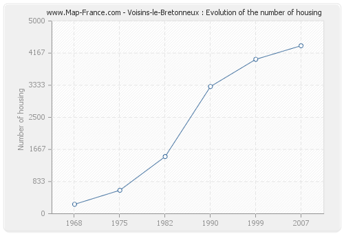 Voisins-le-Bretonneux : Evolution of the number of housing