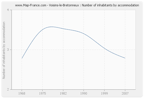 Voisins-le-Bretonneux : Number of inhabitants by accommodation