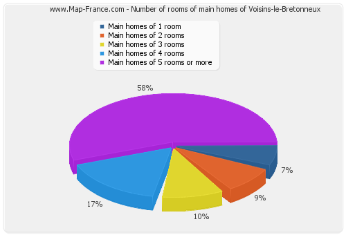Number of rooms of main homes of Voisins-le-Bretonneux