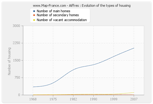 Aiffres : Evolution of the types of housing