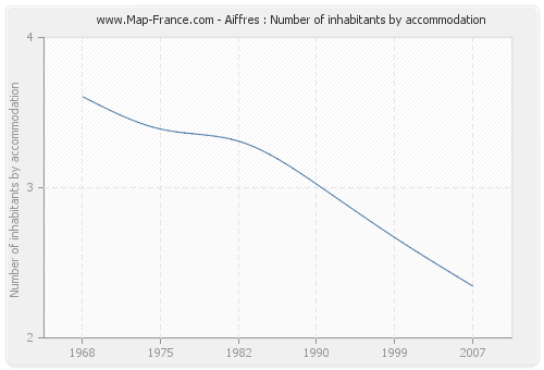 Aiffres : Number of inhabitants by accommodation