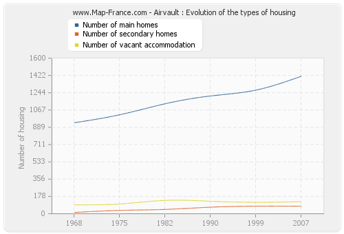 Airvault : Evolution of the types of housing