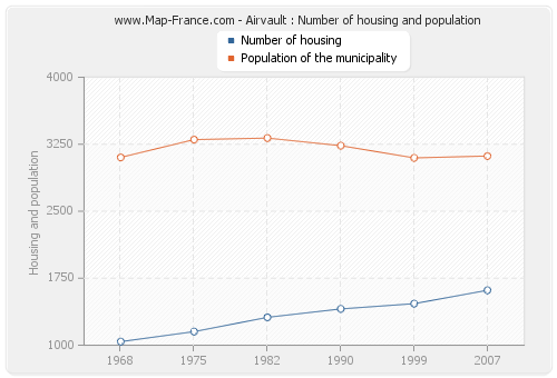 Airvault : Number of housing and population