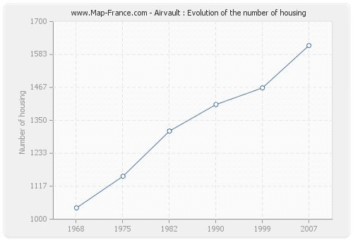 Airvault : Evolution of the number of housing
