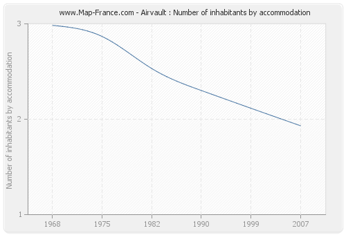 Airvault : Number of inhabitants by accommodation