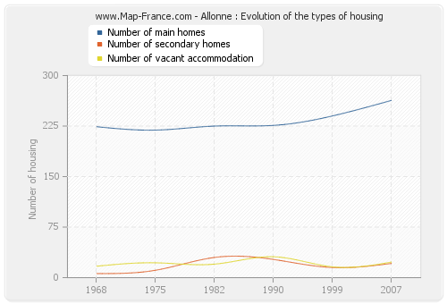 Allonne : Evolution of the types of housing