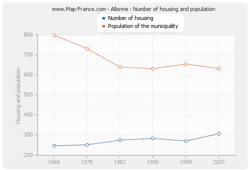 Allonne : Number of housing and population