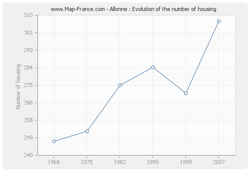 Allonne : Evolution of the number of housing