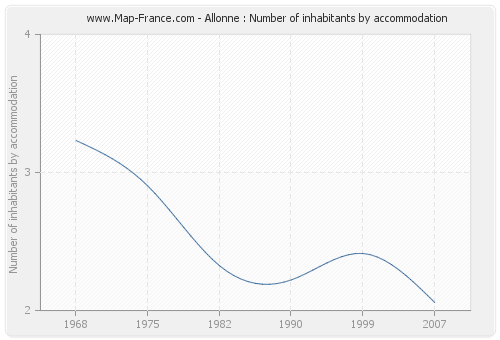 Allonne : Number of inhabitants by accommodation